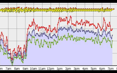 Maui Wind gusting up to 40 mph